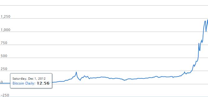 Bitcoin_koersverloop